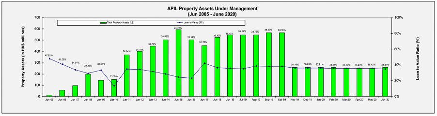 APIL PROPERTY ASSETS UNDER MANAGEMENT